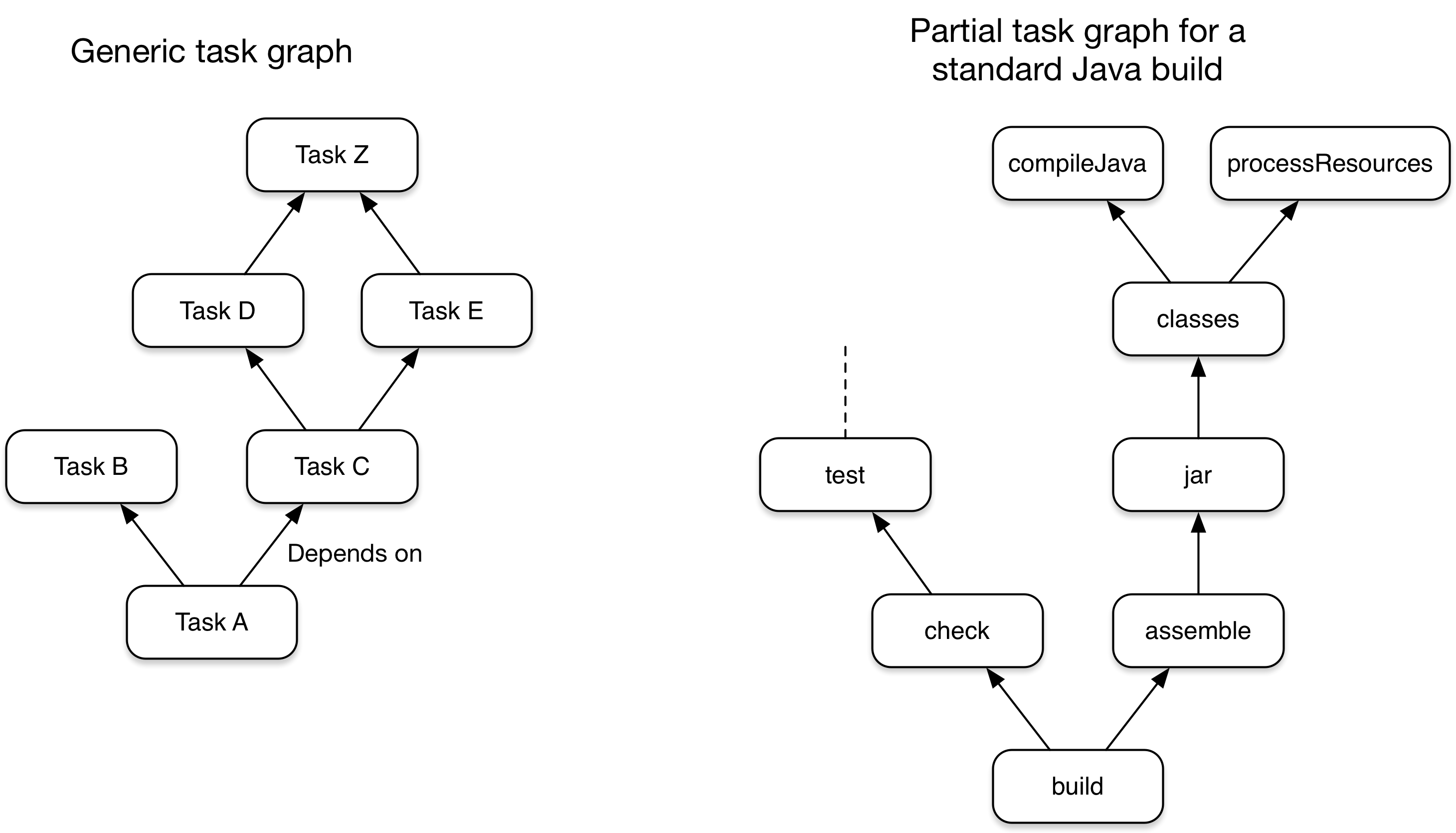 Two examples of Gradle task graphs